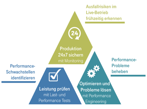 Application Performance Management im Überblick